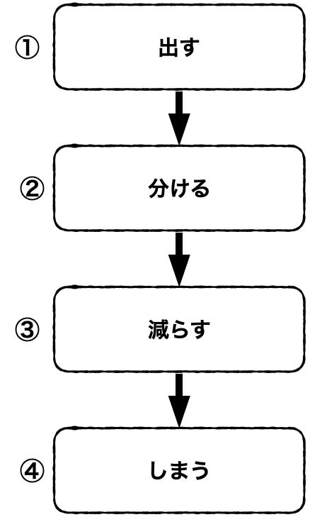 片付け 4ステップ