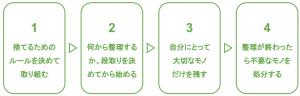 身辺整理のイメージ図